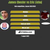 James Chester vs Eric Lichaj h2h player stats