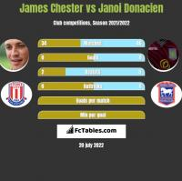 James Chester vs Janoi Donacien h2h player stats