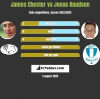 James Chester vs Jonas Knudsen h2h player stats