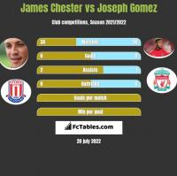 James Chester vs Joseph Gomez h2h player stats