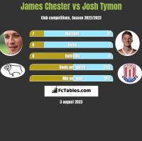 James Chester vs Josh Tymon h2h player stats