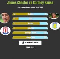 James Chester vs Kortney Hause h2h player stats