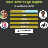 James Chester vs Kyle Naughton h2h player stats