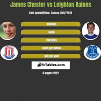 James Chester vs Leighton Baines h2h player stats