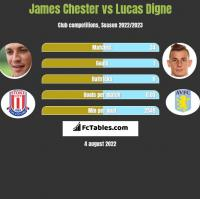 James Chester vs Lucas Digne h2h player stats