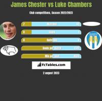 James Chester vs Luke Chambers h2h player stats