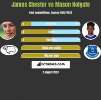 James Chester vs Mason Holgate h2h player stats