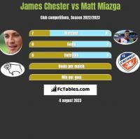 James Chester vs Matt Miazga h2h player stats