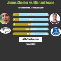 James Chester vs Michael Keane h2h player stats