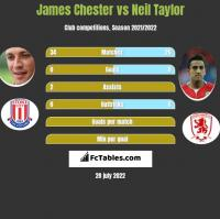 James Chester vs Neil Taylor h2h player stats