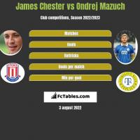 James Chester vs Ondrej Mazuch h2h player stats