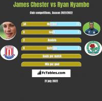 James Chester vs Ryan Nyambe h2h player stats
