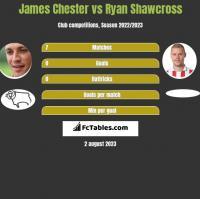 James Chester vs Ryan Shawcross h2h player stats