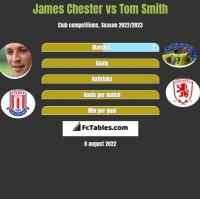James Chester vs Tom Smith h2h player stats