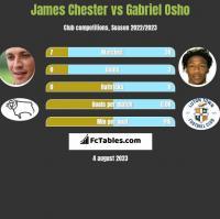 James Chester vs Gabriel Osho h2h player stats