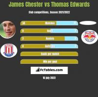 James Chester vs Thomas Edwards h2h player stats