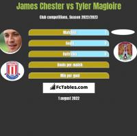 James Chester vs Tyler Magloire h2h player stats