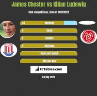 James Chester vs Kilian Ludewig h2h player stats