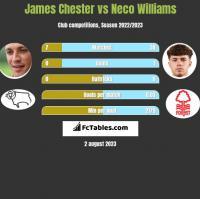 James Chester vs Neco Williams h2h player stats
