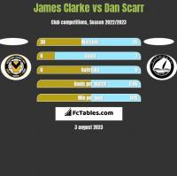 James Clarke vs Dan Scarr h2h player stats