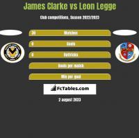 James Clarke vs Leon Legge h2h player stats