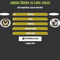 James Clarke vs Luke Joyce h2h player stats