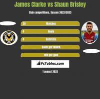 James Clarke vs Shaun Brisley h2h player stats