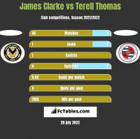 James Clarke vs Terell Thomas h2h player stats