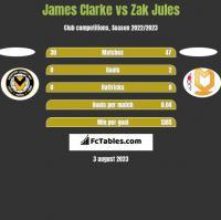 James Clarke vs Zak Jules h2h player stats