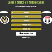 James Clarke vs Callum Evans h2h player stats