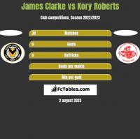 James Clarke vs Kory Roberts h2h player stats