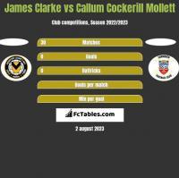 James Clarke vs Callum Cockerill Mollett h2h player stats