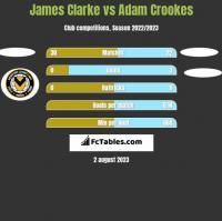 James Clarke vs Adam Crookes h2h player stats