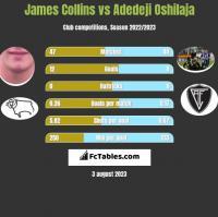 James Collins vs Adedeji Oshilaja h2h player stats