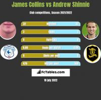 James Collins vs Andrew Shinnie h2h player stats