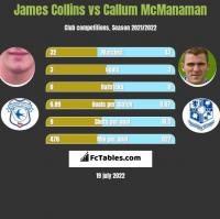 James Collins vs Callum McManaman h2h player stats