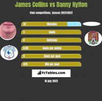 James Collins vs Danny Hylton h2h player stats