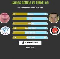 James Collins vs Elliot Lee h2h player stats