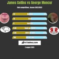 James Collins vs George Moncur h2h player stats