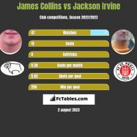 James Collins vs Jackson Irvine h2h player stats