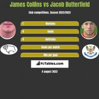 James Collins vs Jacob Butterfield h2h player stats