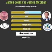James Collins vs James McClean h2h player stats