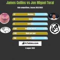 James Collins vs Jon Miguel Toral h2h player stats