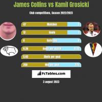 James Collins vs Kamil Grosicki h2h player stats
