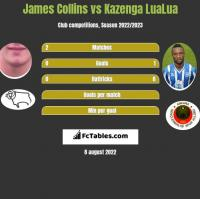 James Collins vs Kazenga LuaLua h2h player stats