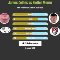 James Collins vs Kieffer Moore h2h player stats