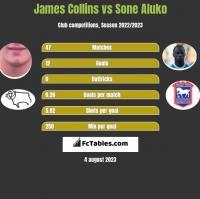 James Collins vs Sone Aluko h2h player stats