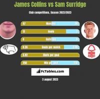 James Collins vs Sam Surridge h2h player stats