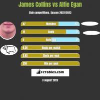 James Collins vs Alfie Egan h2h player stats