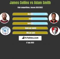 James Collins vs Adam Smith h2h player stats